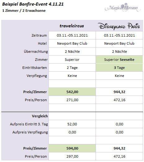 Travelcircus Bonfire Angebot Vergleich 1