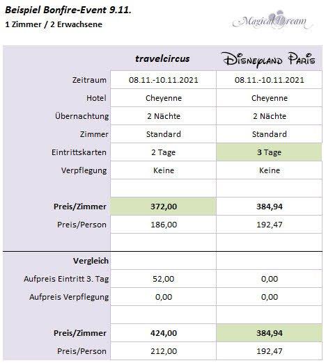 Travelcircus Bonfire Angebot Vergleich 4
