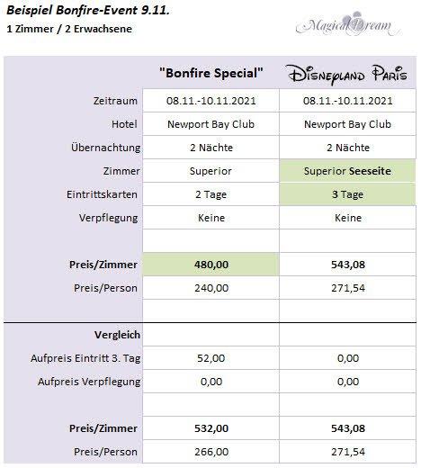 Travelcircus Bonfire Angebot Vergleich 5